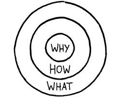 Golden Cirkel  (Simon Sinek)