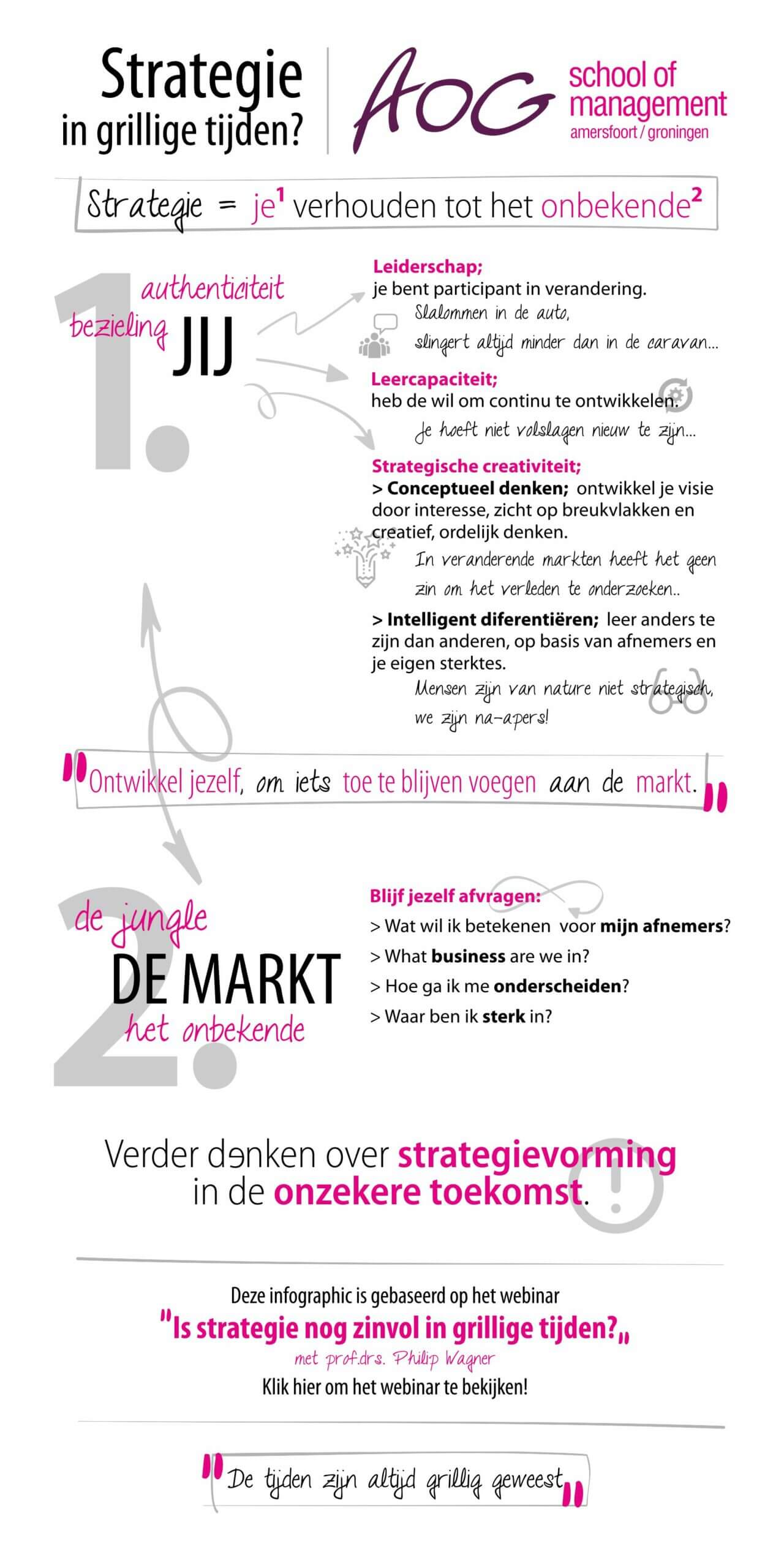 Infographic Strategie in grillige tijden