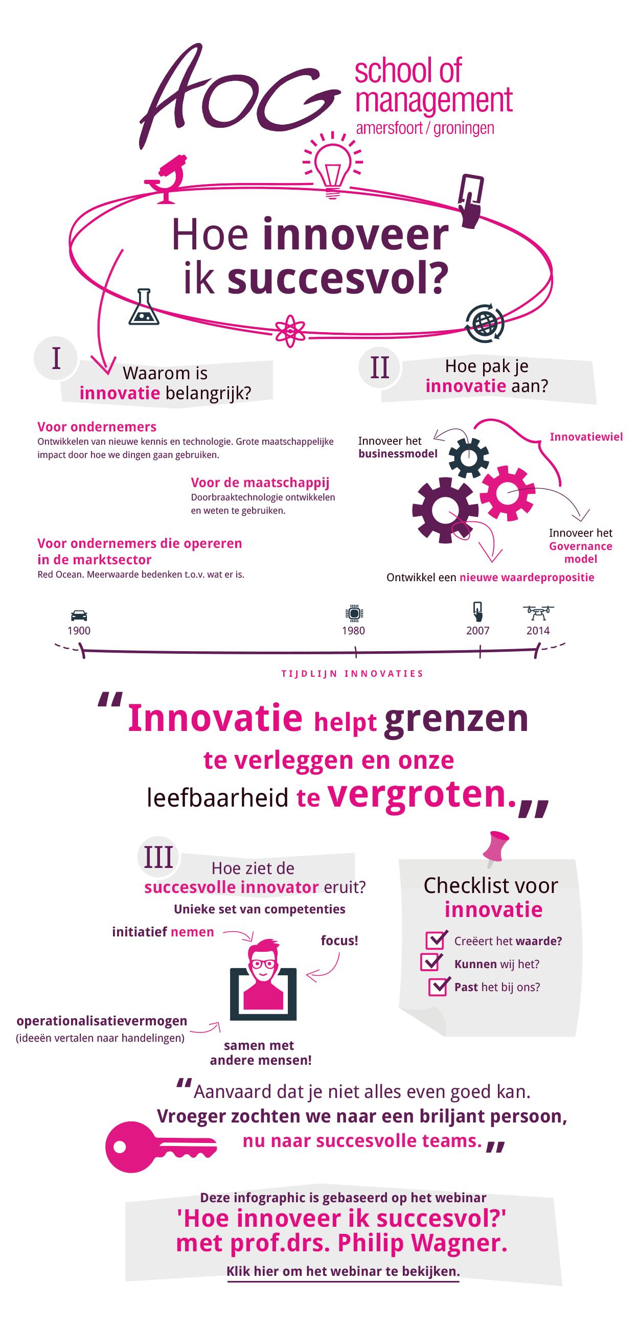 Infographic 'Hoe innoveer ik succesvol?'
